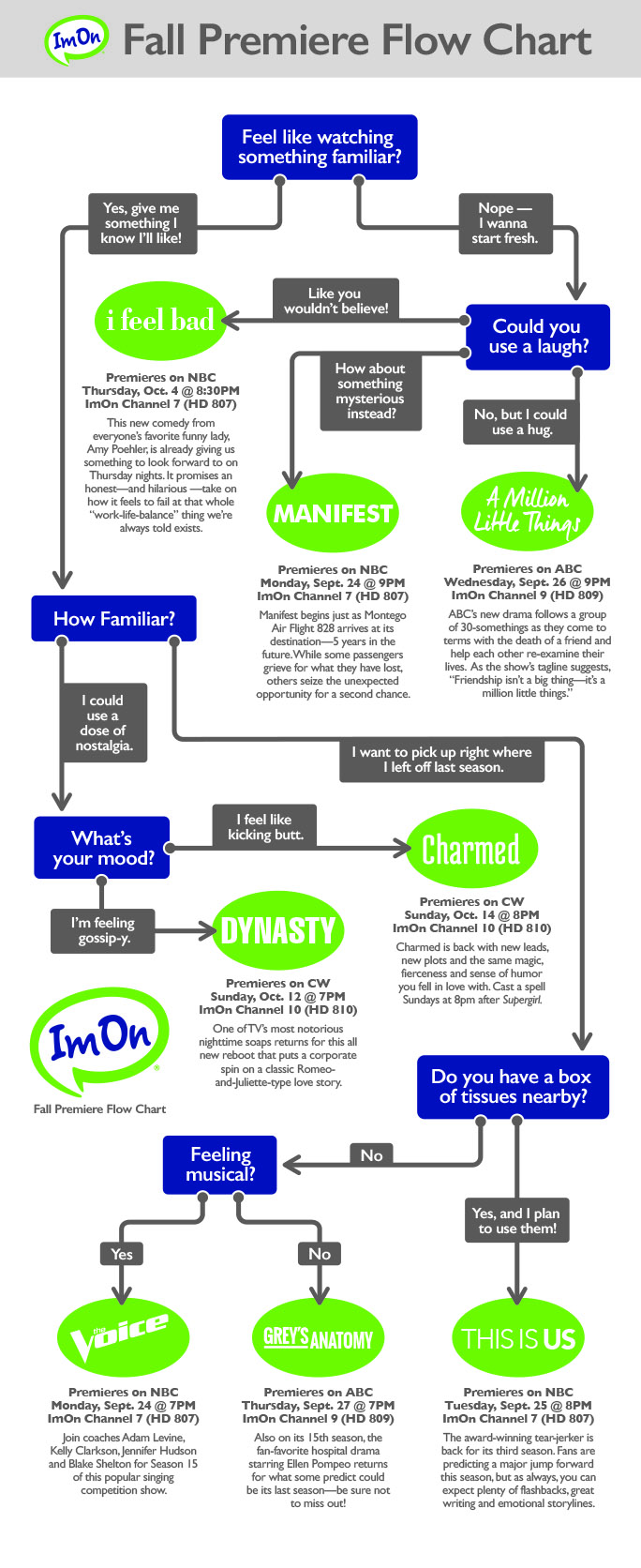 ImOn August Blog Graphic Flowchart BIG B