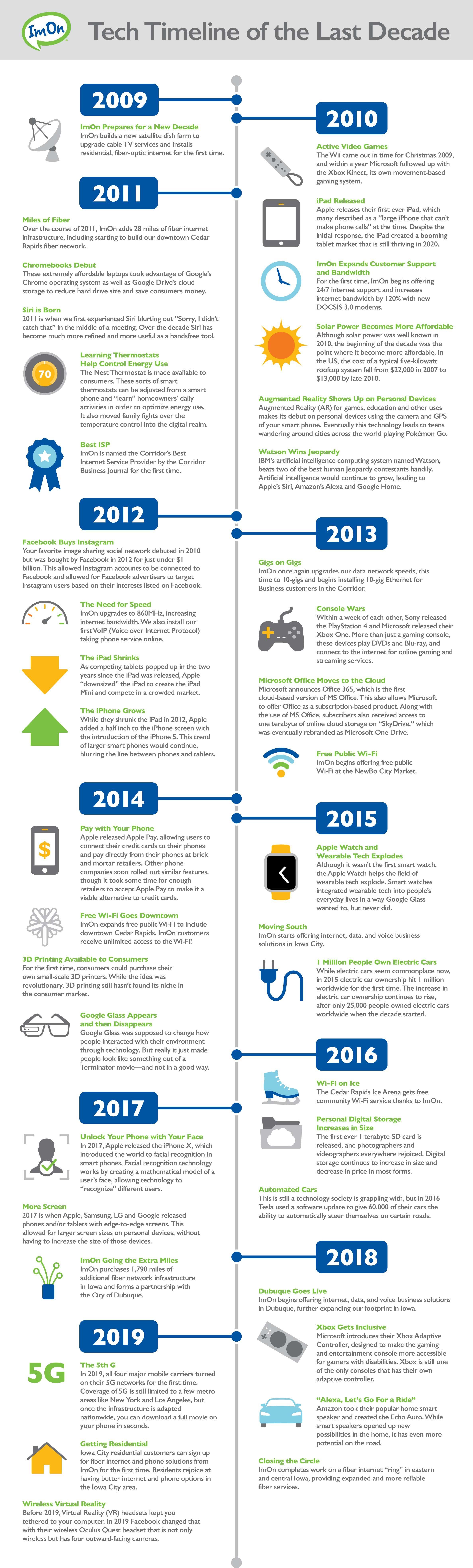 ImOn-Technology-Timeline---B