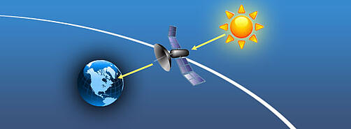 Illustration of sun lining up with satellites to cause sun outages