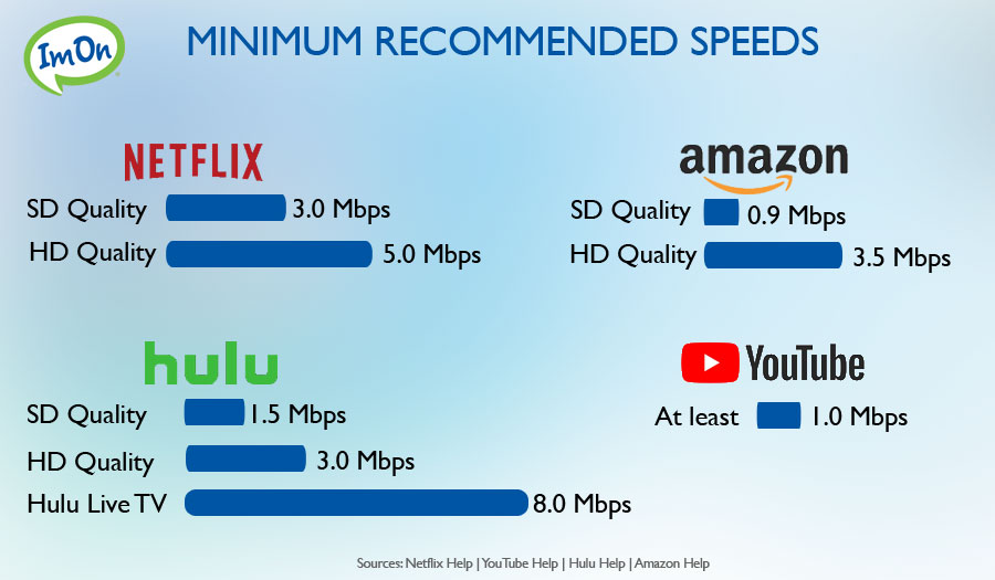 Recommended Minimum Internet Speeds for Streaming Platforms