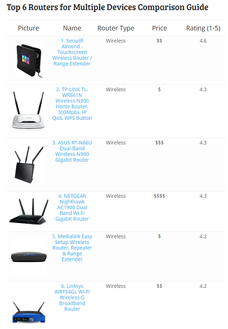 Top 6 routers for multiple devices