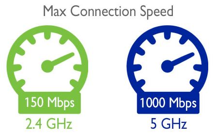 WiFi-frequency-speed
