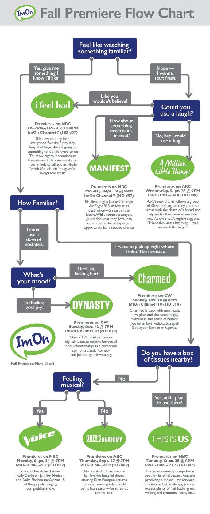 ImOn August Blog Graphic Flowchart BIG B